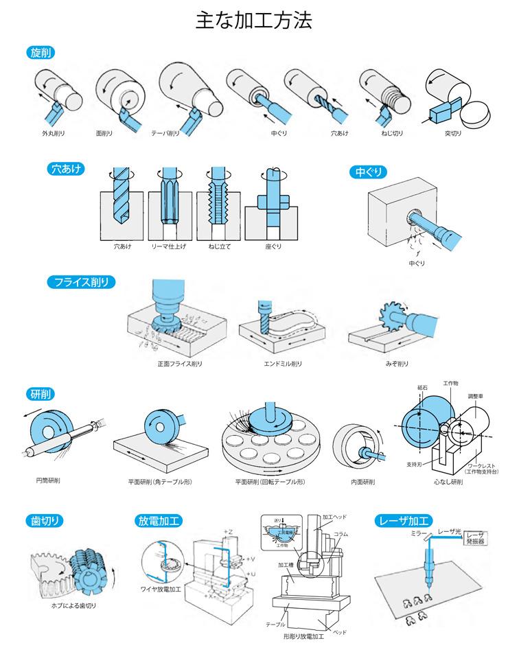 工作機械の加工イラスト