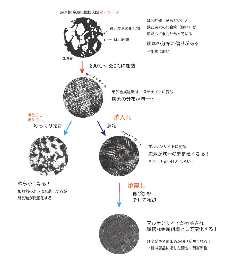熱処理の原理解説図